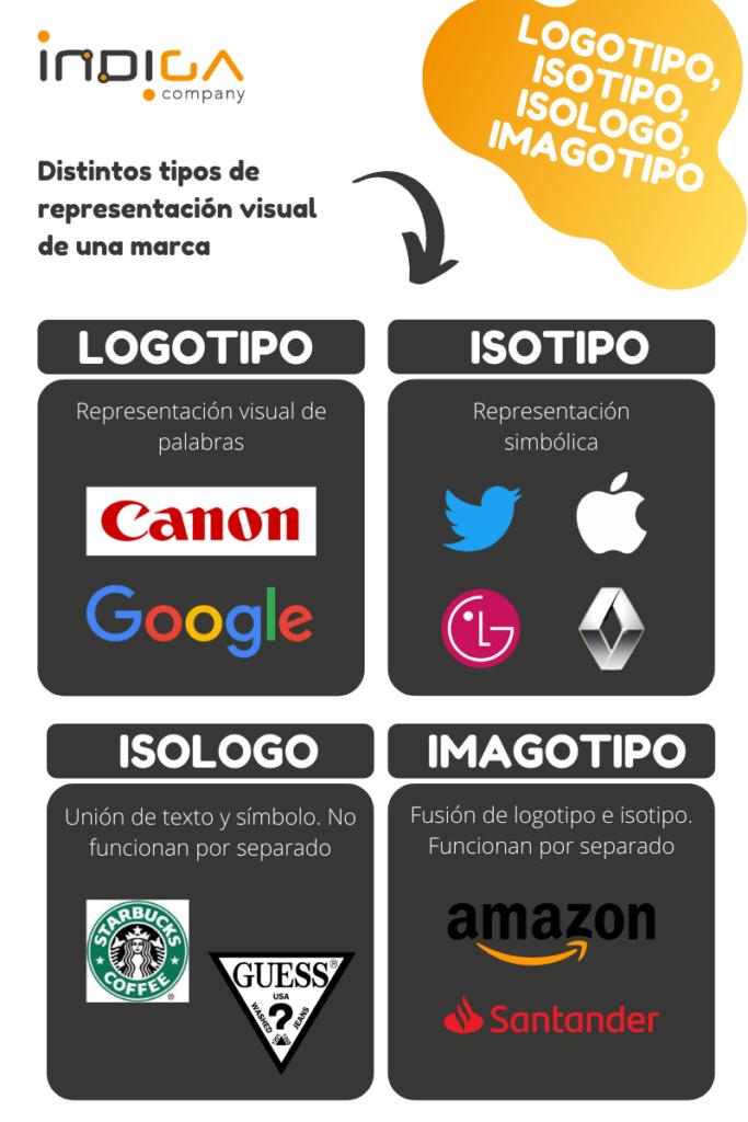 Logotipo, isotipo, isologo, imagotipo